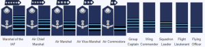 Iaf Commissioned officer